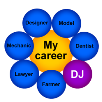 My career, different careers